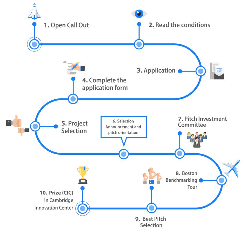 Proceso-postulación1(ENG)